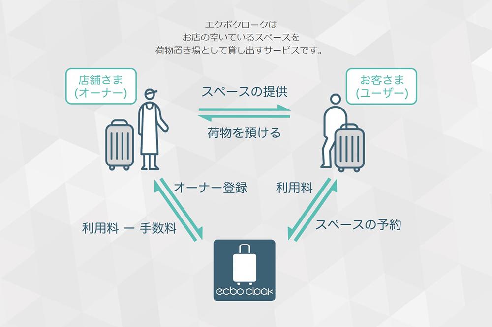 サービス説明の画像
